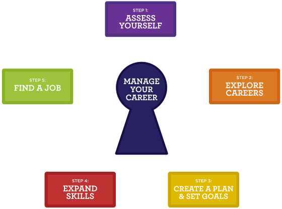 Career Planning Model showing Manage Your Career at the Center